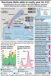 WEATHER: Hurricane Delta adds to costly year for U.S. infographic