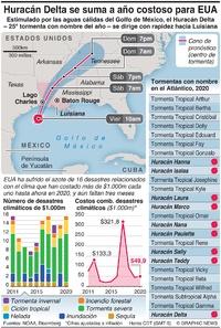 CLIMA: El Huracán Delta se suma a un año costoso para EUA infographic