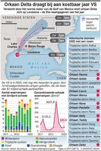 WEER: Orkaan Delta draagt bij aan kostbaar jaar VS infographic