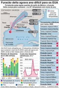 METEOROLOGIA: Furacão delta agrava ano difícil para os EUA infographic
