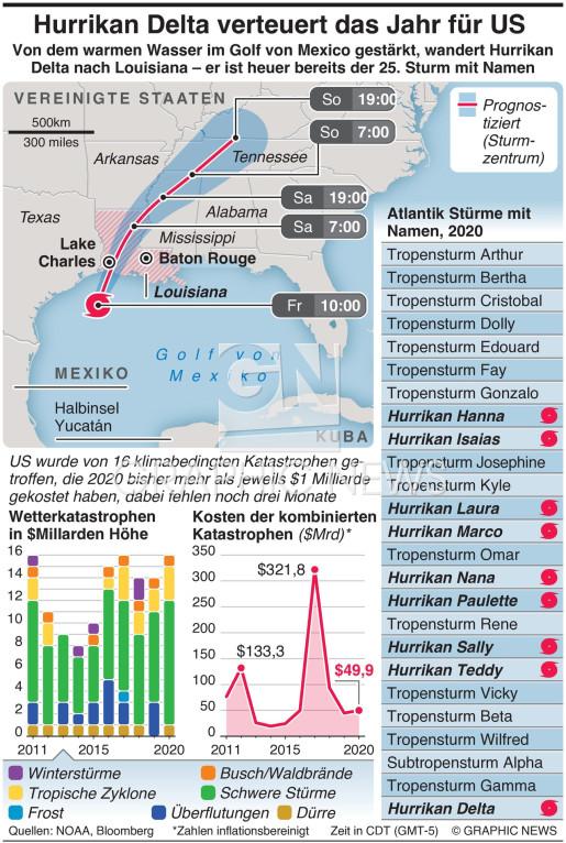 2020 massive Kostensteigerung für US durch Hurrikan Delta infographic