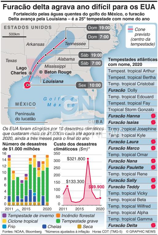 Furacão delta agrava ano difícil para os EUA infographic