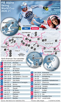 SKIING: Alpine World Cup 2020-21 infographic