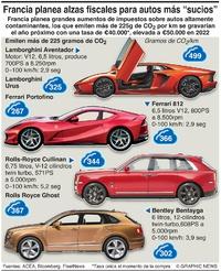 POLÍTICA: Impuestos de Francia a autos altamente contaminantes infographic