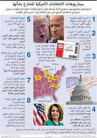 الانتخابات الأميركية: سيناريوهات الانتخابات الأميركية المتنازع بشأنها infographic