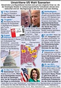 U.S. WAHL: US Wahlszenarien  infographic