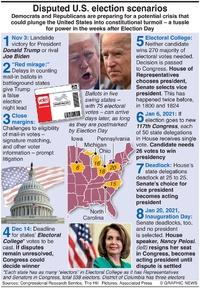 U.S. ELECTION: U.S. election scenarios infographic