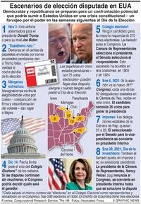 ELECCIÓN EN EUA: Escenarios de la elección en EUA infographic