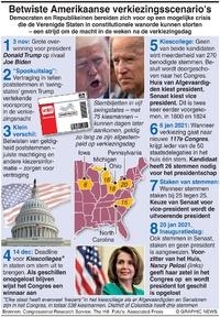 VERKIEZINGEN VS: Scenario's verkiezingen VS infographic