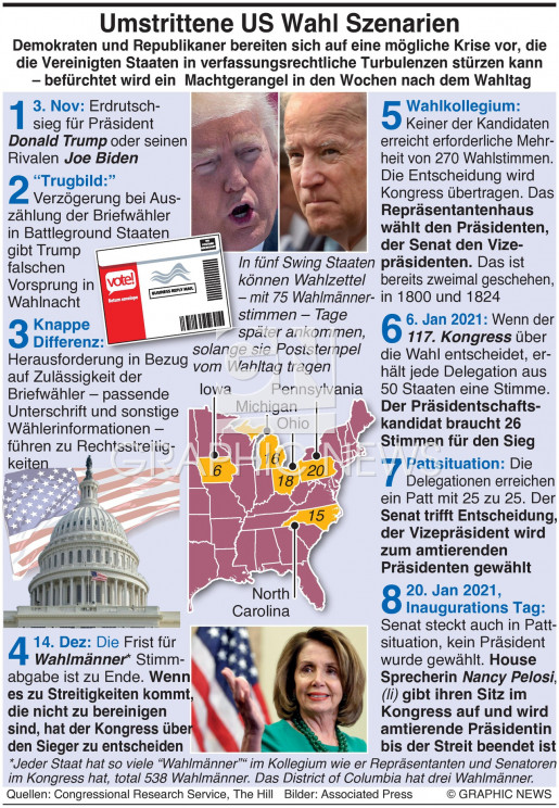 US Wahlszenarien  infographic