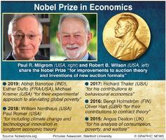 NOBEL PRIZE: Economics winner 2020 infographic