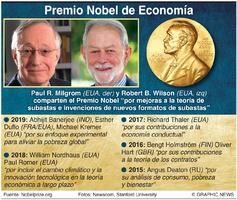 PREMIO NOBEL: Laureados en Economía 2020 infographic