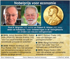 NOBELPRIJS: Voor economie 2020 infographic