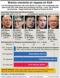 NEGOCIOS: Brecha creciente de riqueza en EUA infographic