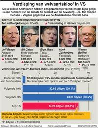 ECONOMIE: Verdieping welvaartskloof VS infographic