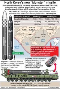NORTH KOREA: Hwasong-16 missile infographic