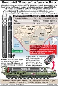 COREA DEL NORTE: Misil Hwasong-16 infographic
