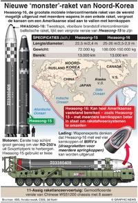 NOORD-KOREA: Hwasong-16 raket infographic