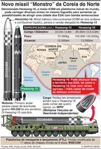 COREIA DO NORTE: Míssil Hwasong-16 infographic