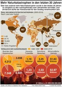KLIMA: Anstieg von Naturkatastrophen in  letzten 20 Jahren infographic