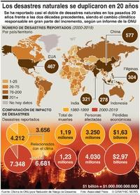CLIMA: Incremento de desastres naturales en los pasados 20 años infographic