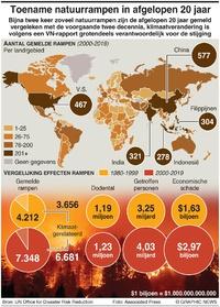 KLIMAAT: Toename aantal natuurrampen in afgelopen 20 jaar infographic