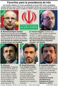 POLÍTICA: Candidatos para la elección presidencial en Irán infographic