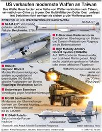 MILITÄR: U.S. Waffenverkäufe nach Taiwan infographic
