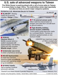MILITARY: U.S. weapon sales to Taiwan infographic