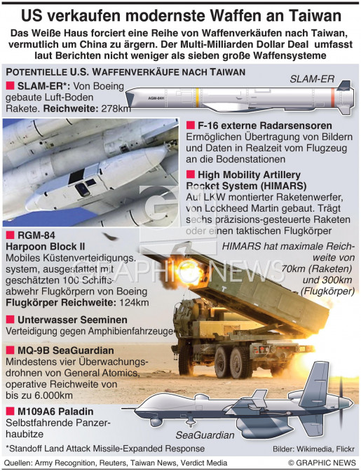 U.S. Waffenverkäufe nach Taiwan infographic