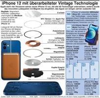 TECH: iPhone 12 überarbeitet Vintage Technologie infographic