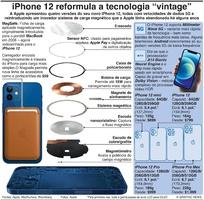 "TECNOLOGIA: iPhone 12 reformula a tecnologia ""vintage"" infographic"