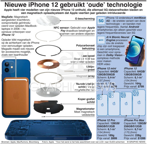 iPhone 12 reimagines vintage technology infographic