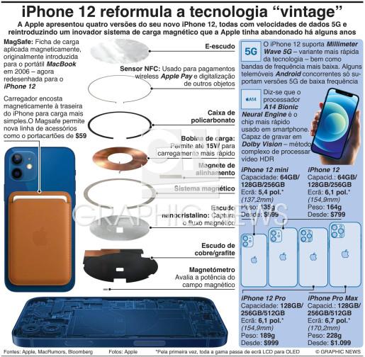 "iPhone 12 reformula a tecnologia ""vintage"" infographic"