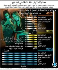 صحة: مدة بقاء كوفيد ١٩ نشطاً على الأسطح infographic
