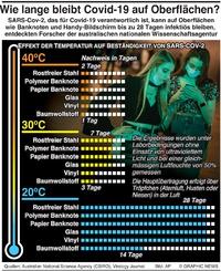 GESUNDHEIT: Covid-19 auf Oberflächen infographic