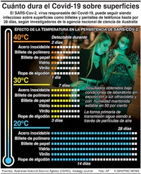 SALUD: Supervivencia del Covid-19 sobre superficies infographic