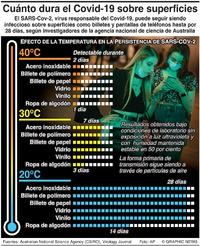 SALUD: Supervivencia del Covid-19 sobre superficies infographic