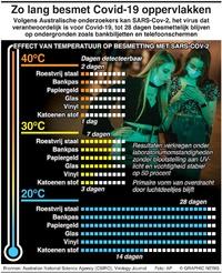 GEZONDHEID: Besmetting Covid-19 op oppervlakken  infographic
