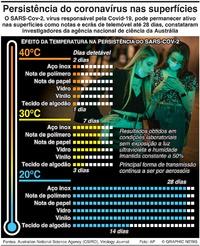 SAÚDE: Persistência do coronavírus nas superfícies infographic