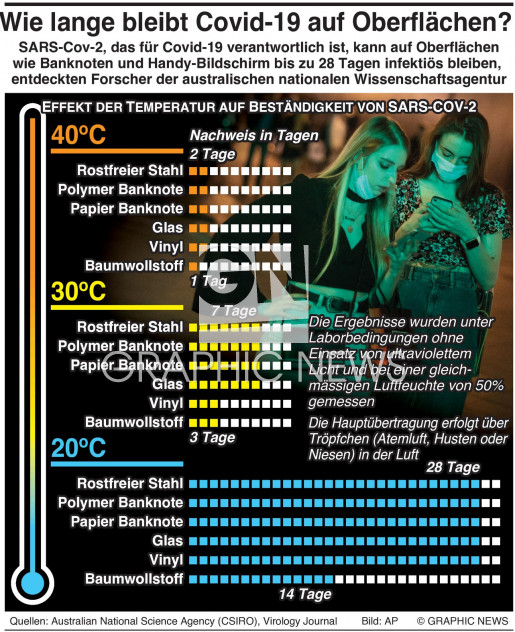 Covid-19 auf Oberflächen infographic