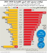 أعمال: التوقعات صندوق النقد الدولي الاقتصادية  infographic