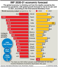BUSINESS: IMF economic forecast infographic