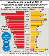 NEGOCIOS: Pronóstico económico del FMI infographic