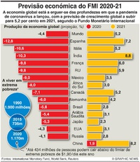 NEGÓCIOS: Previsões económicas do FMI infographic