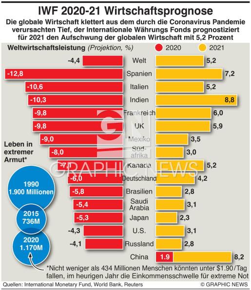 IWF Wirtschaftliche Aussichten infographic
