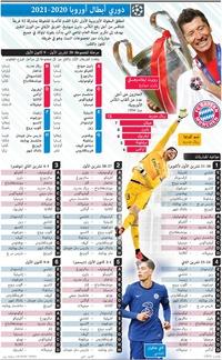 كرة قدم: دوري أبطال أوروبا ٢٠٢٠ - ٢٠٢١ infographic