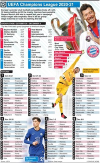 SOCCER: UEFA Champions League group stage fixtures 2020-21 infographic