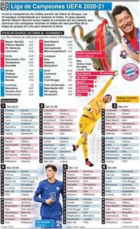 SOCCER: Partidos de etapa de grupos de la Liga de Campeones UEFA 2020-21 infographic
