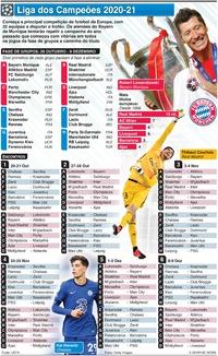FUTEBOL: Encontros da Fase de Grupos da Liga dos Campeões 2020-21 infographic